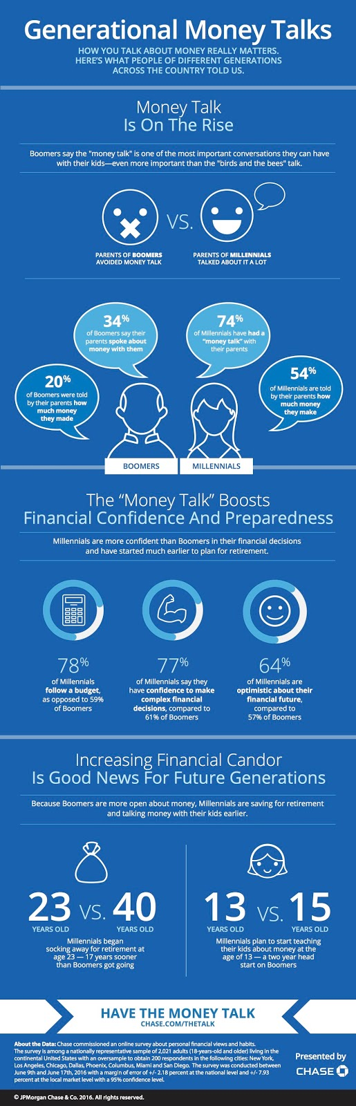 Chase-MoneyTalks_Infographic